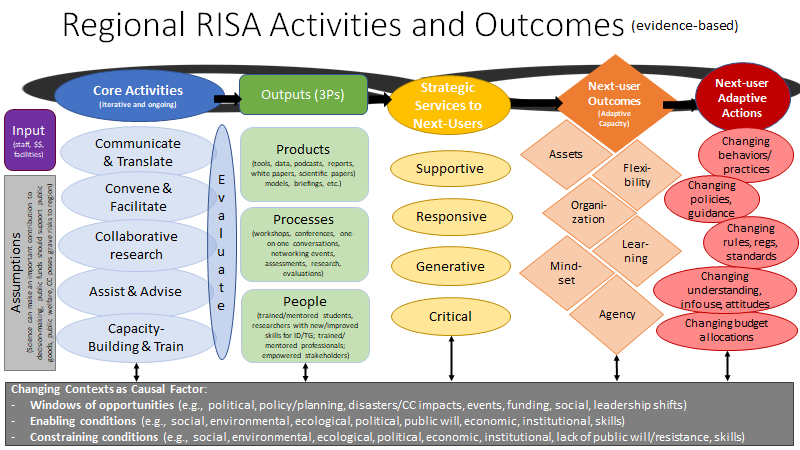 Caption: Evidence-based logic model of RISA teams by Susanne Moser. The core activities are based on Owen et. al. 2019.