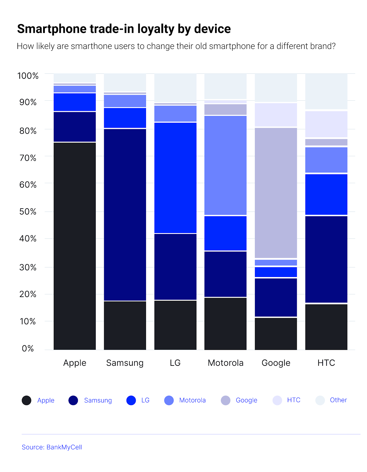 smartphone trade-in loyalty by device