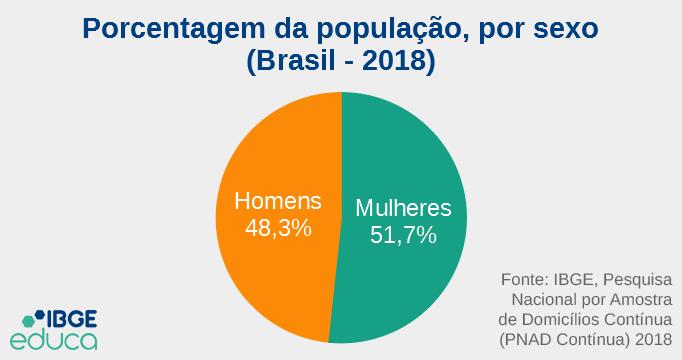 Gráfico sobre a divisão da população brasileira por sexo, feito pelo IBGE Educa em 2018.