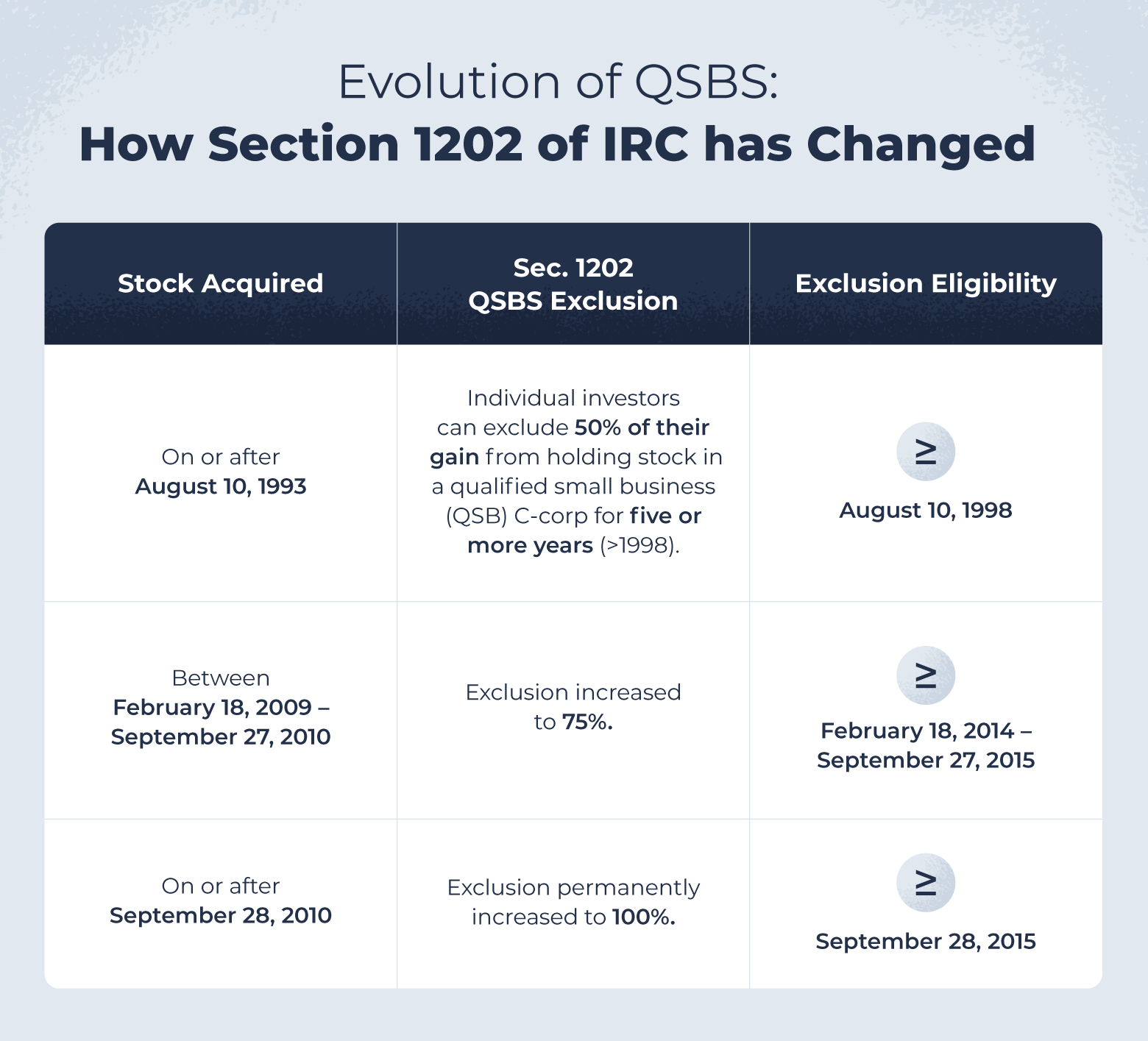 How the Internal Revenue Code has changed Section 1202 between August 10, 1993 and September 28, 2010