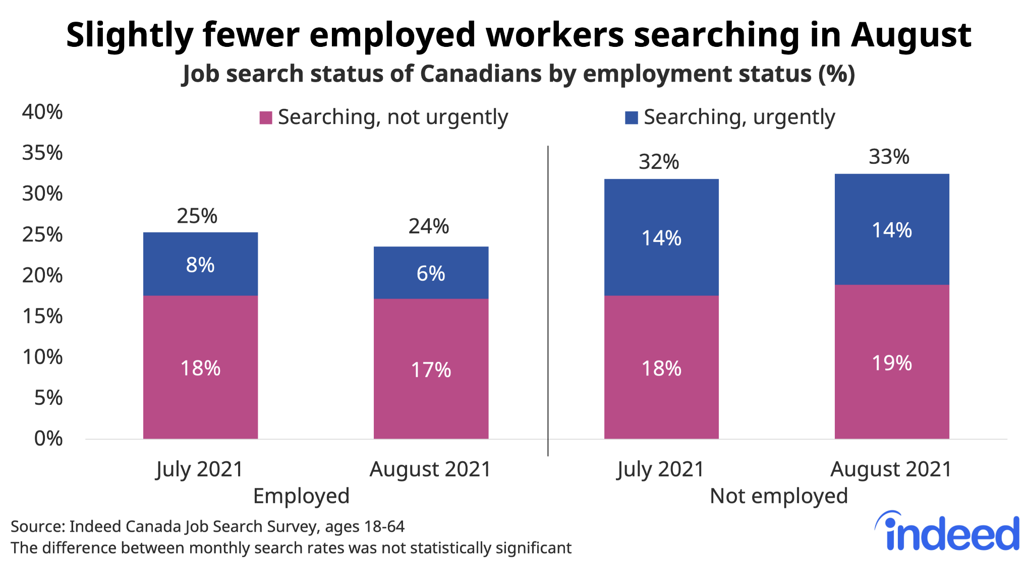 """Bar chart titled """"Slightly fewer employed workers searching in August."""""""