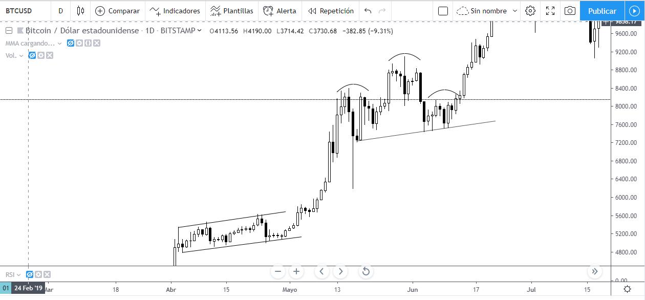 Hombro Cabeza Hombro no confirmado observado en el gráfico diario de BTCUSD. Evolución del Bitcoin en 2019