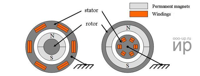 Constructions of PSM Motor