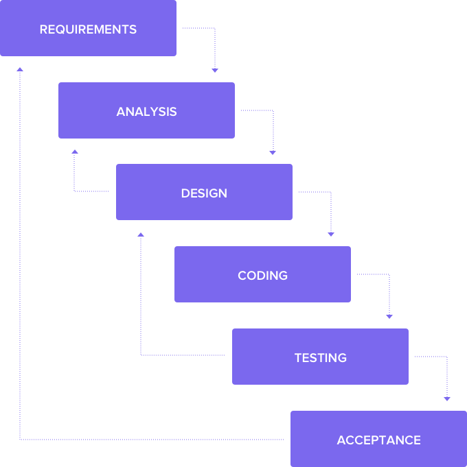 waterfall methodology chart