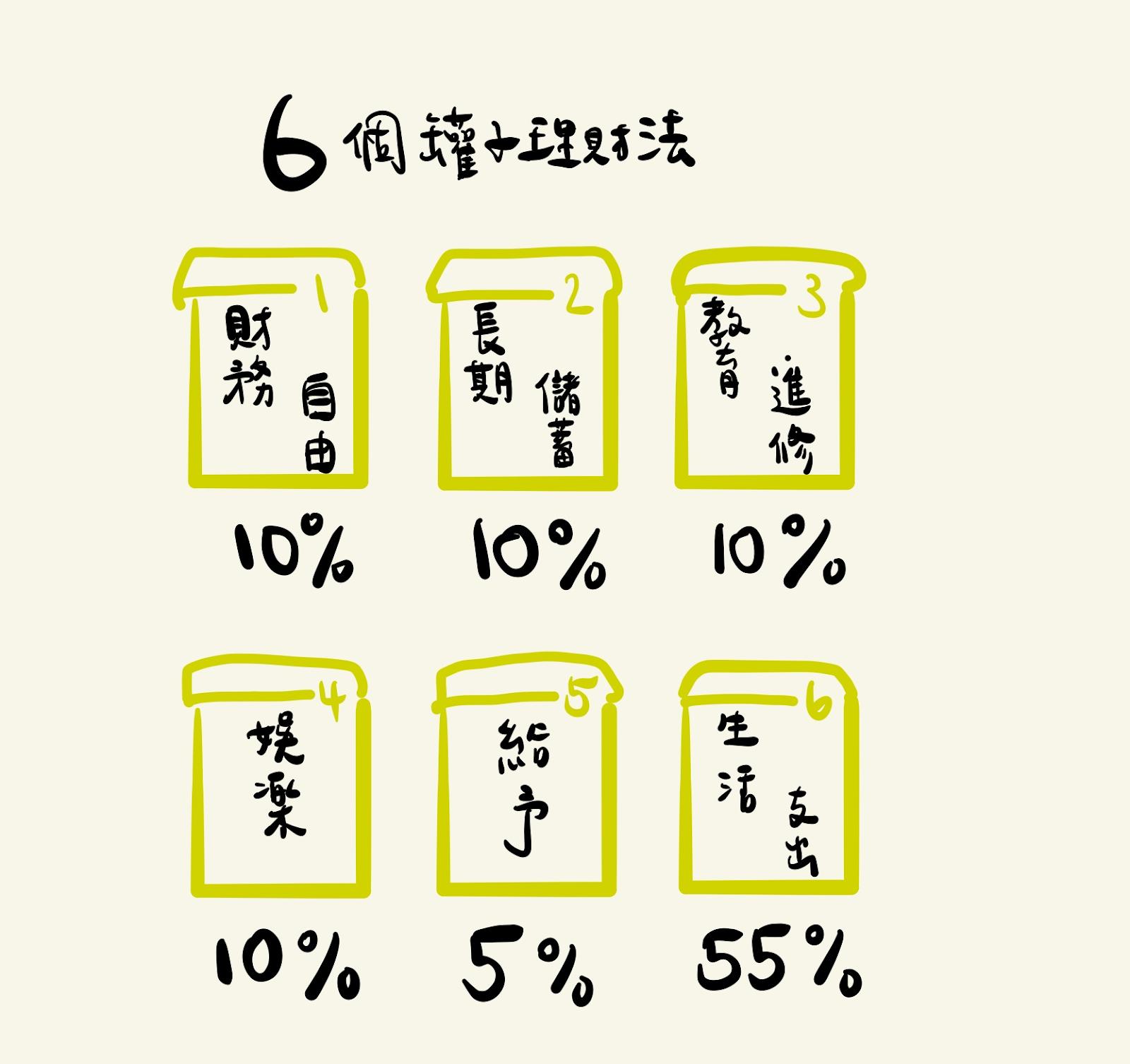 6個罐子理財法