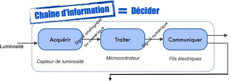 1 Et Au CollègeCs Analyser La 6 Fonctionnement Technologie Le 4AjS3Rqc5L