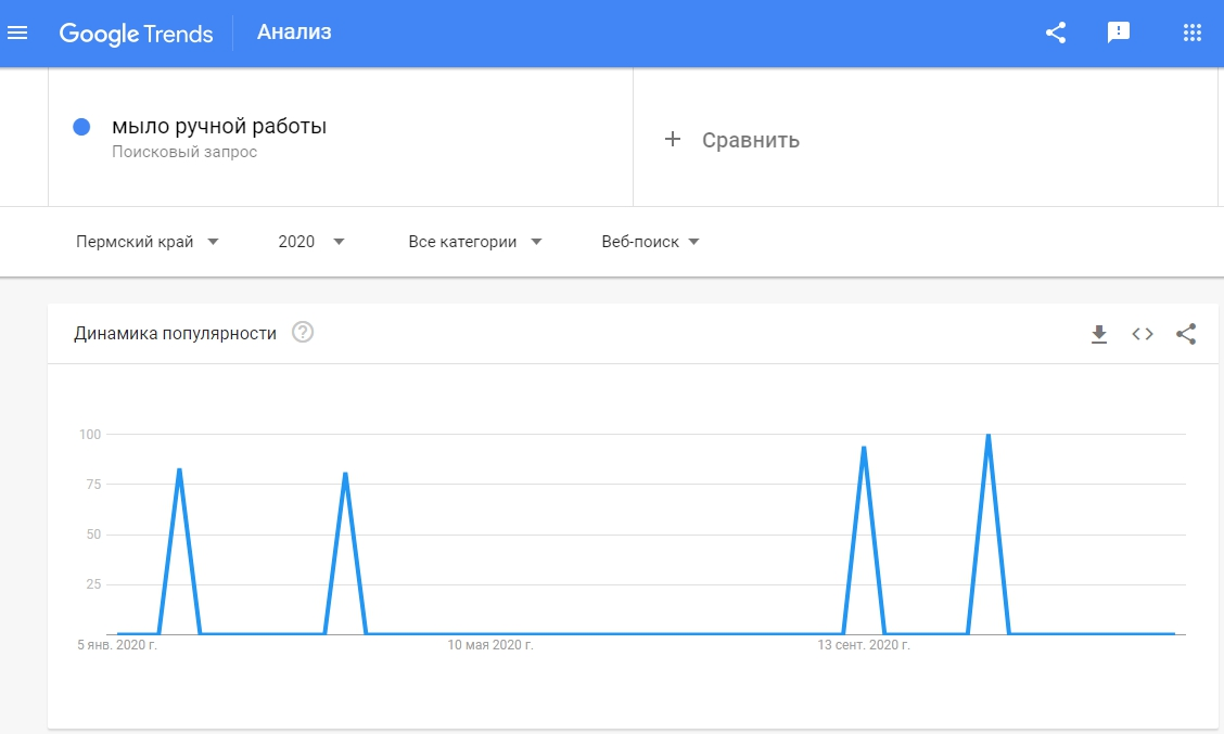 Продажи в интернете – пример статистики в Google Trends
