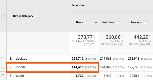 percentage of mobile visitors in google analytics