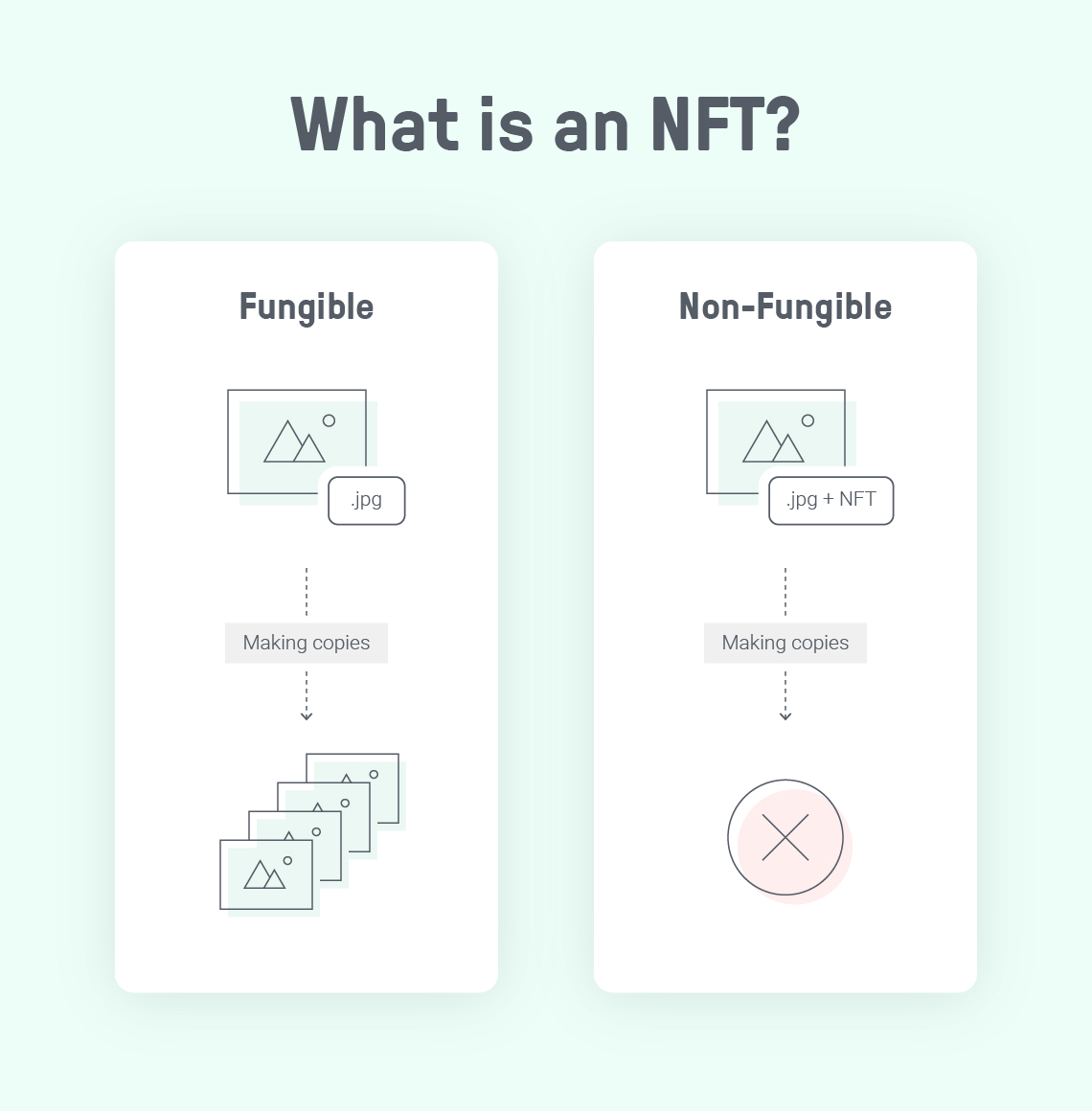 Image showing the difference between an NFT and another digital item