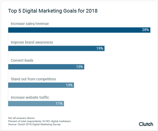 Top 5 Digital Marketing Goals for 2018