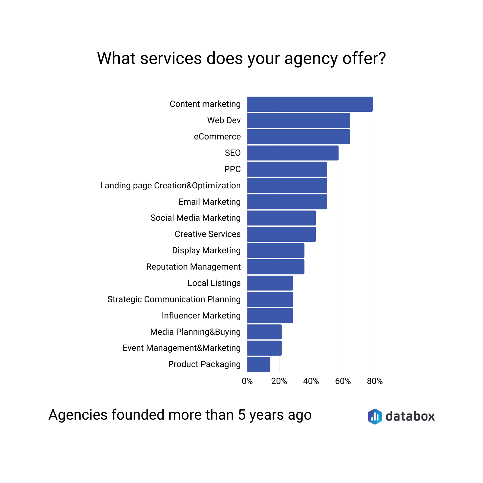 What services does your agency offer?
