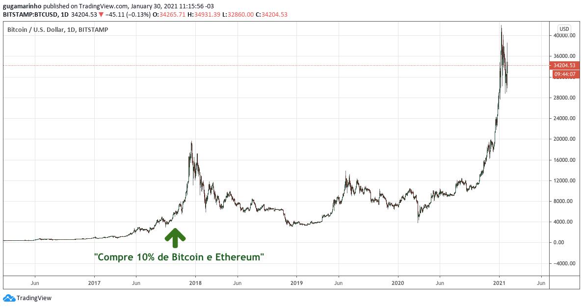 Preço do bitcoin desde 18 de outubro de 2017 até hoje. Fonte: TradingView.
