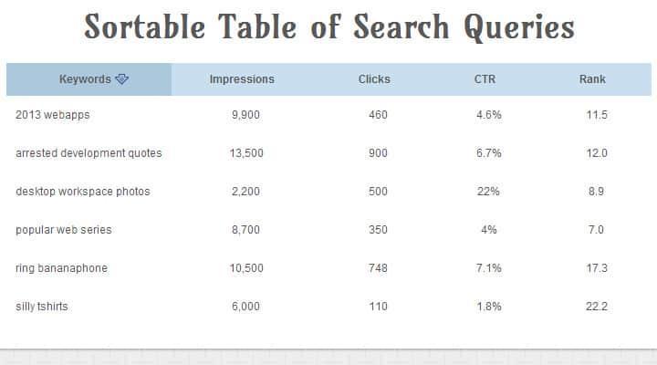 sortable tabular data