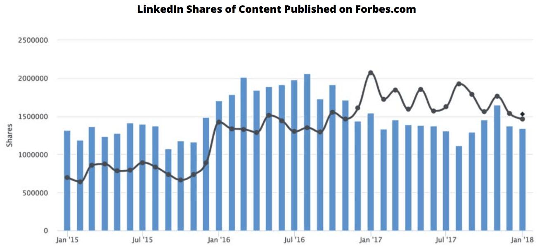 linkedin share stats