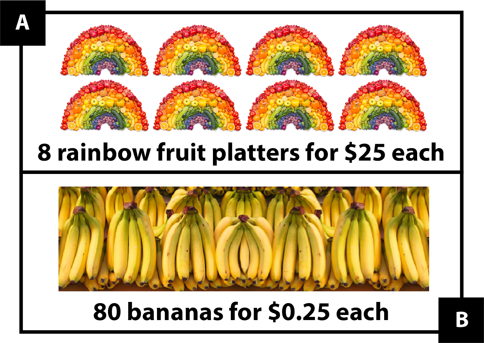 A. shows 8 rainbow fruit platters for $25 each B. shows 80 bananas for $0.25 each