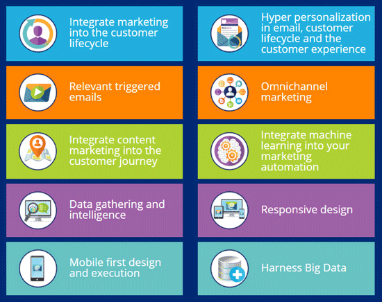 tendenze di email marketing 2018
