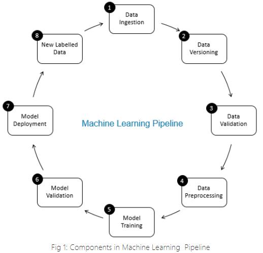 ML pipeline Data validation