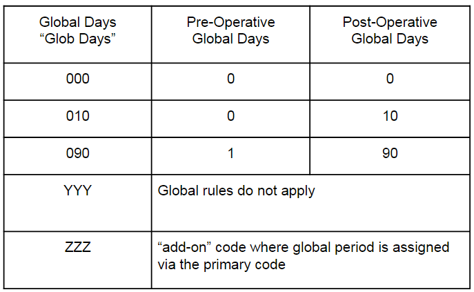 Global Days Calculation Table