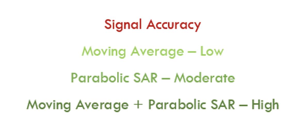 PSAR signal accuracy.