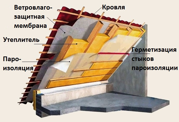 Прокладка пароизоляционной пленки на крыше