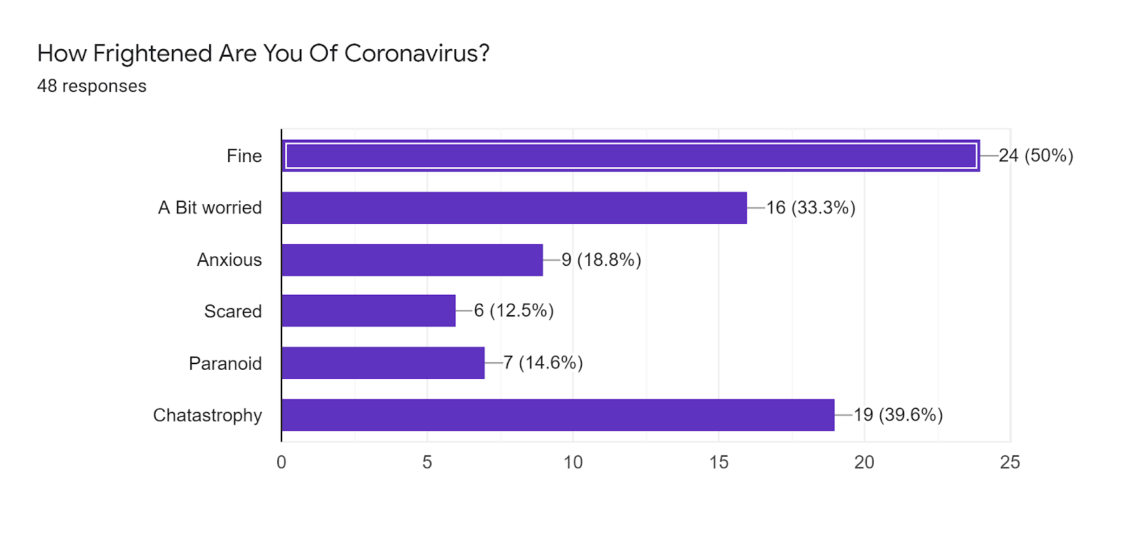 Forms response chart. Question title: How Frightened Are You Of Coronavirus?. Number of responses: 48 responses.