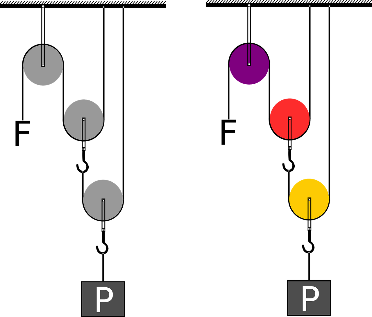 This is a color illustration of the force distribution of a double pulley system.