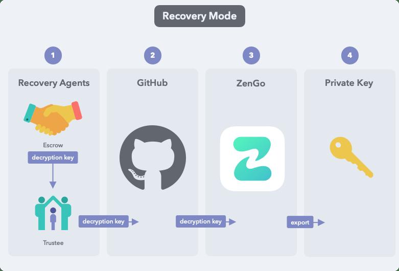 ZenGo's Recovery Model