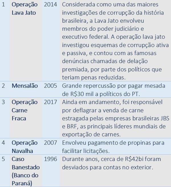 Casos para um texto sobre corrupção no Brasil