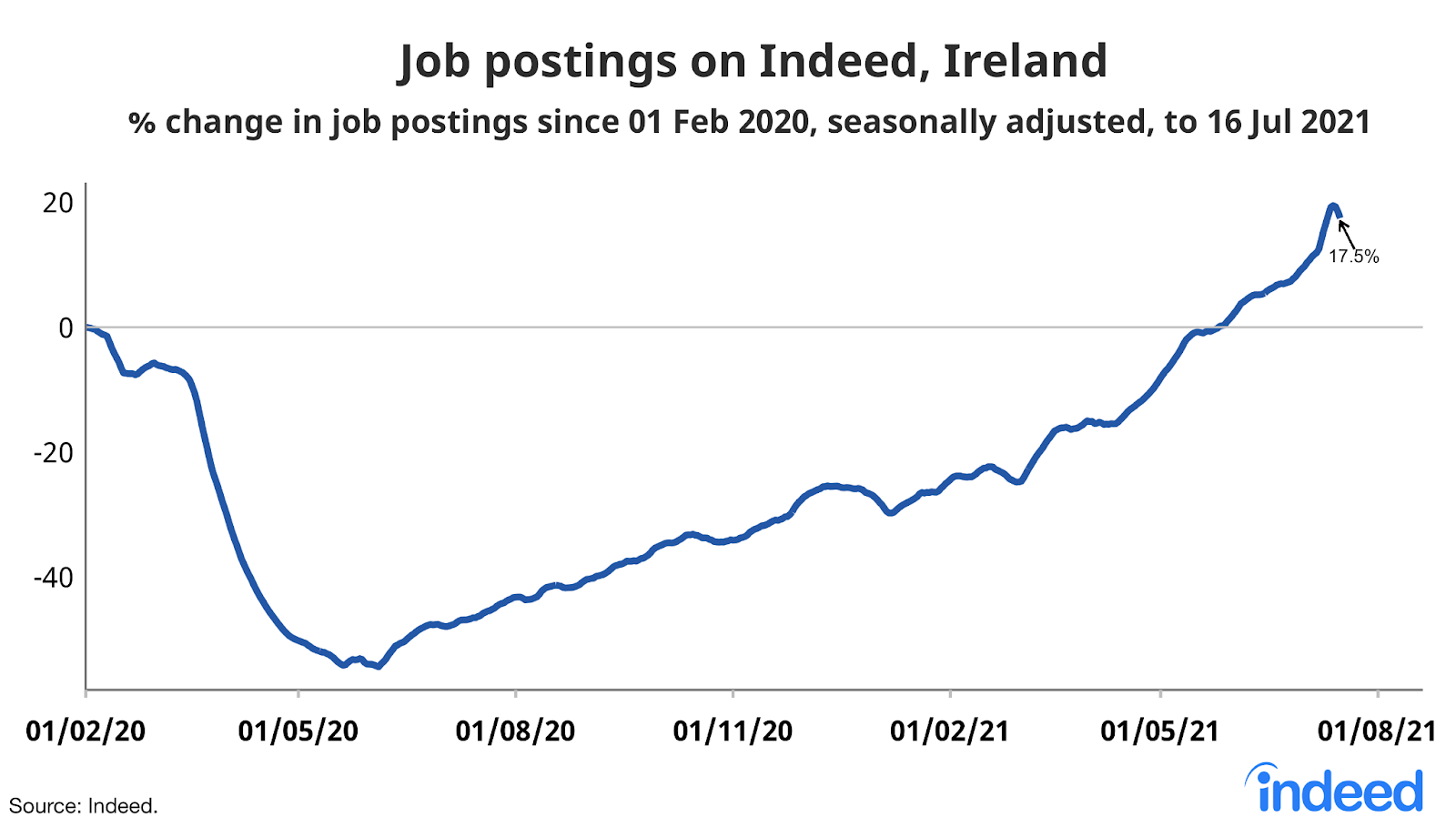 """A line graph titled """"Job postings on Indeed Ireland"""""""
