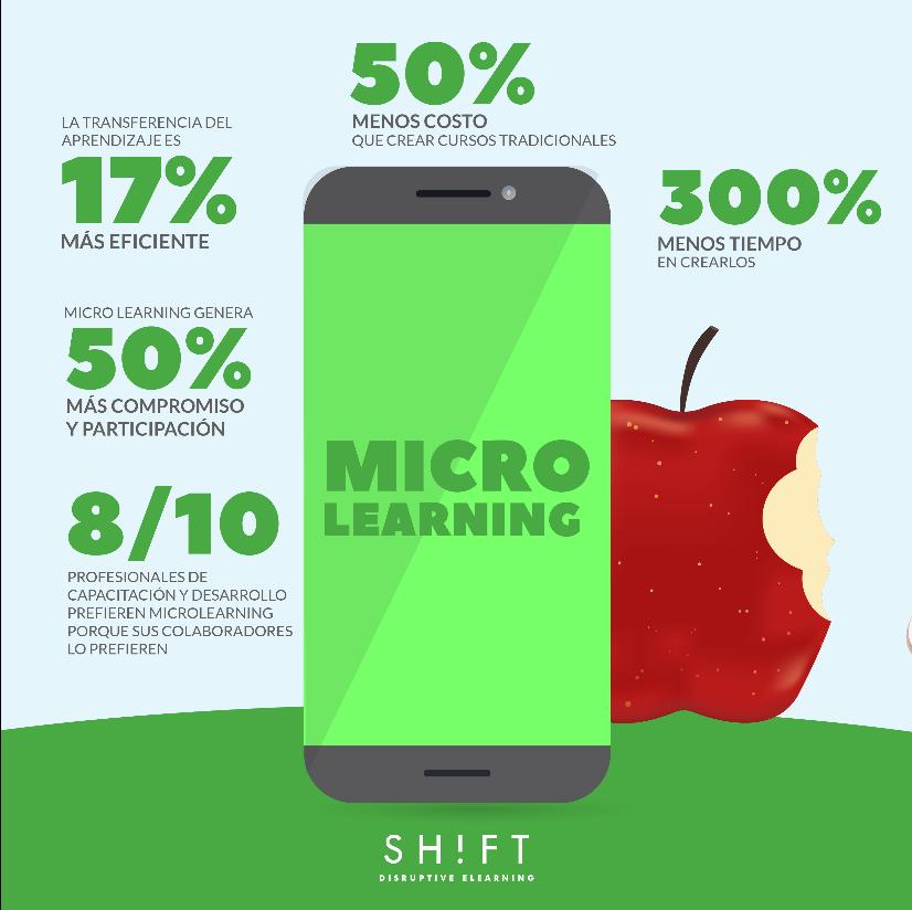 Beneficios del microaprendizaje para sus estudiantes y para su empresa