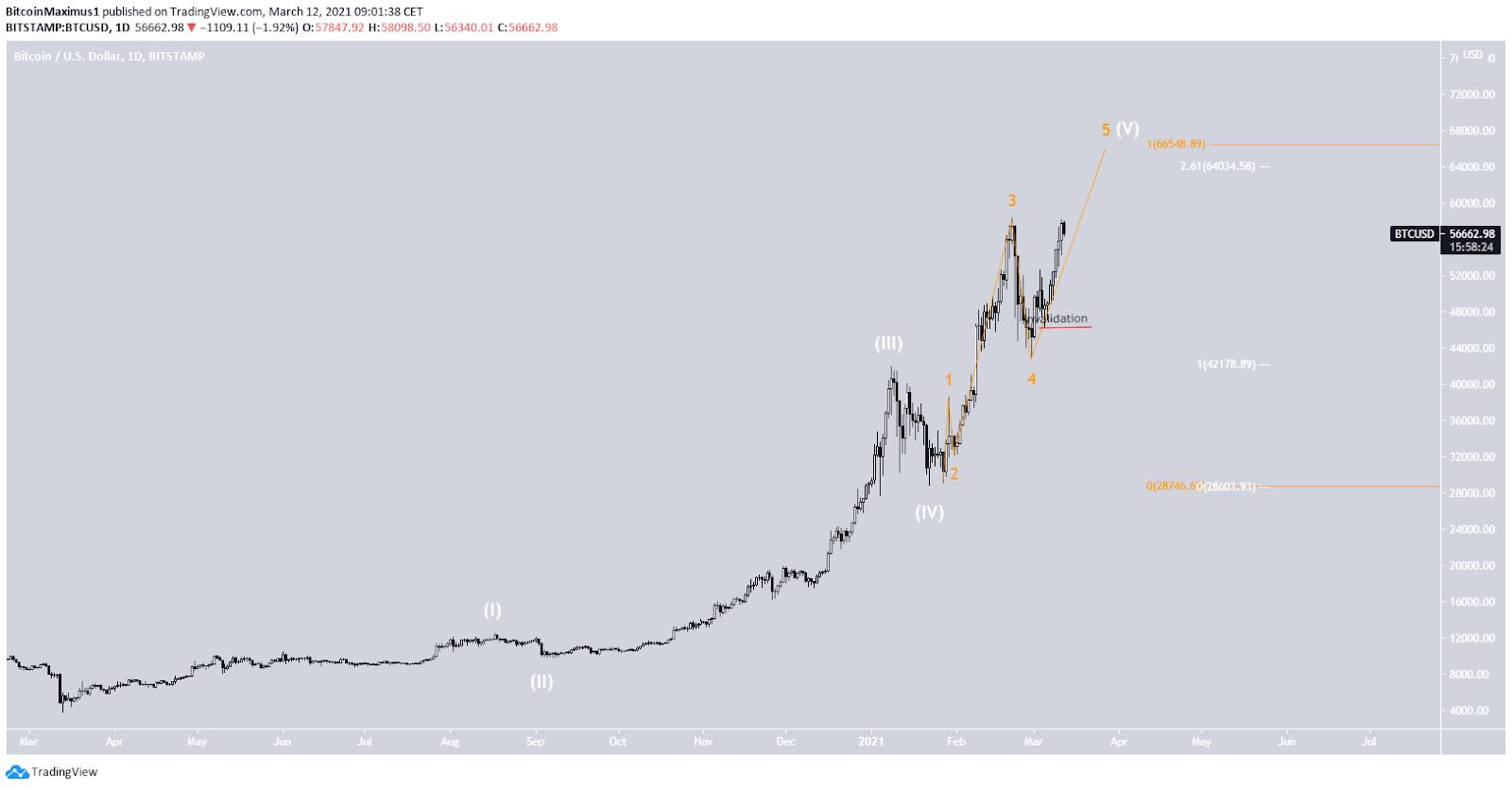 Bitcoin Preis Welleanalyse