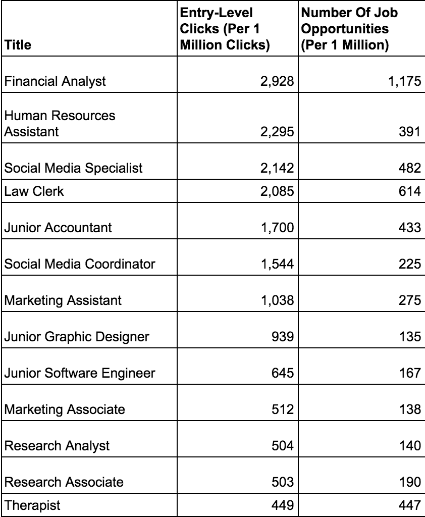 Entry Level Analyst Cover Letter Examples