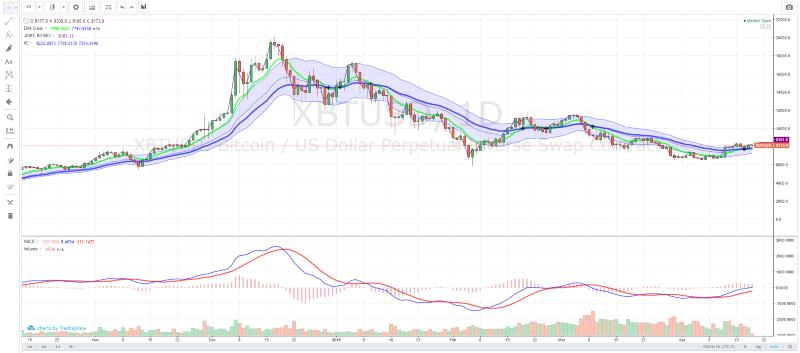 TradingView Bitcoin Chart Example