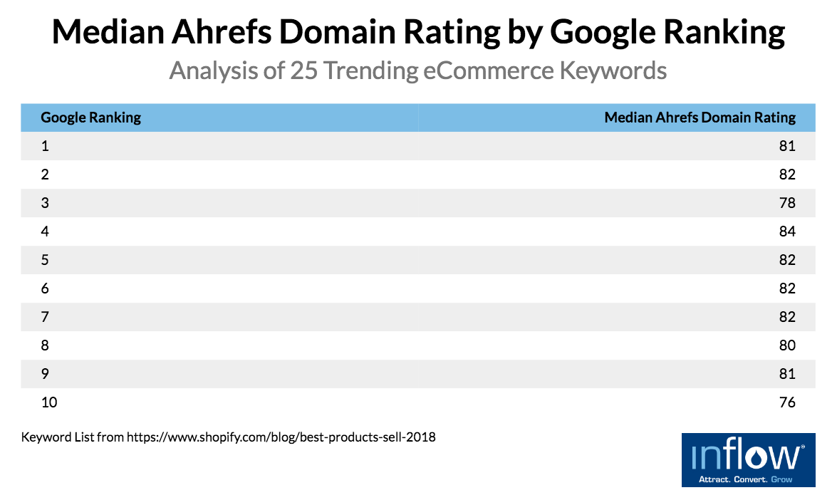 eCommerce product pages: Median Ahrefs Domain Rating by Google Ranking