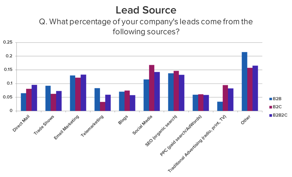 Hubspot lead source graph - Generating B2B Leads
