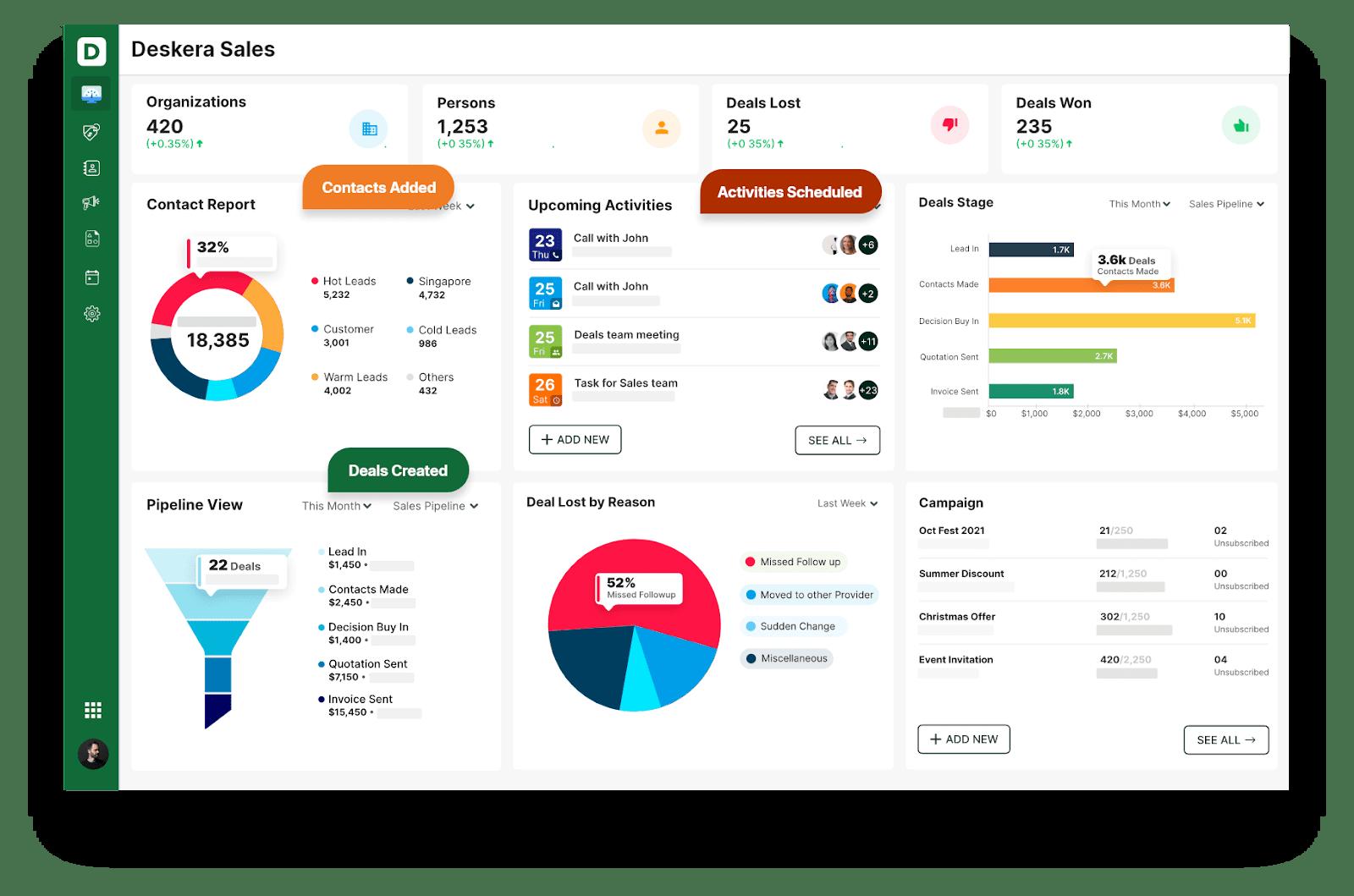 Deskera Sales Dashboard - Sales Automation