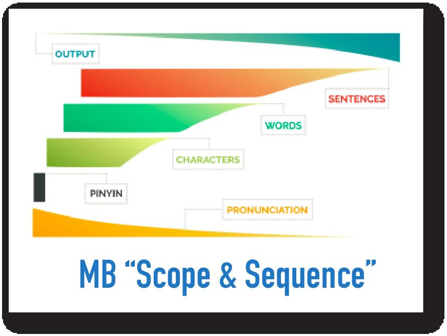 Mandarin Blueprint Scope & Sequence