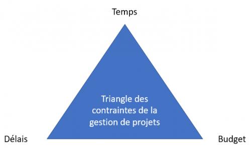 http://www.conseilsmarketing.com/wp-content/uploads/2008/04/gestion-de-projet-triangle-contraintes-500x294.png
