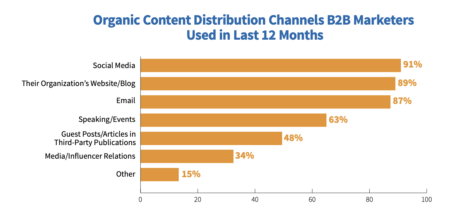 A graph showing the most popular content distribution channels. Social media, company blogs, email, events, guest posts, media and other.