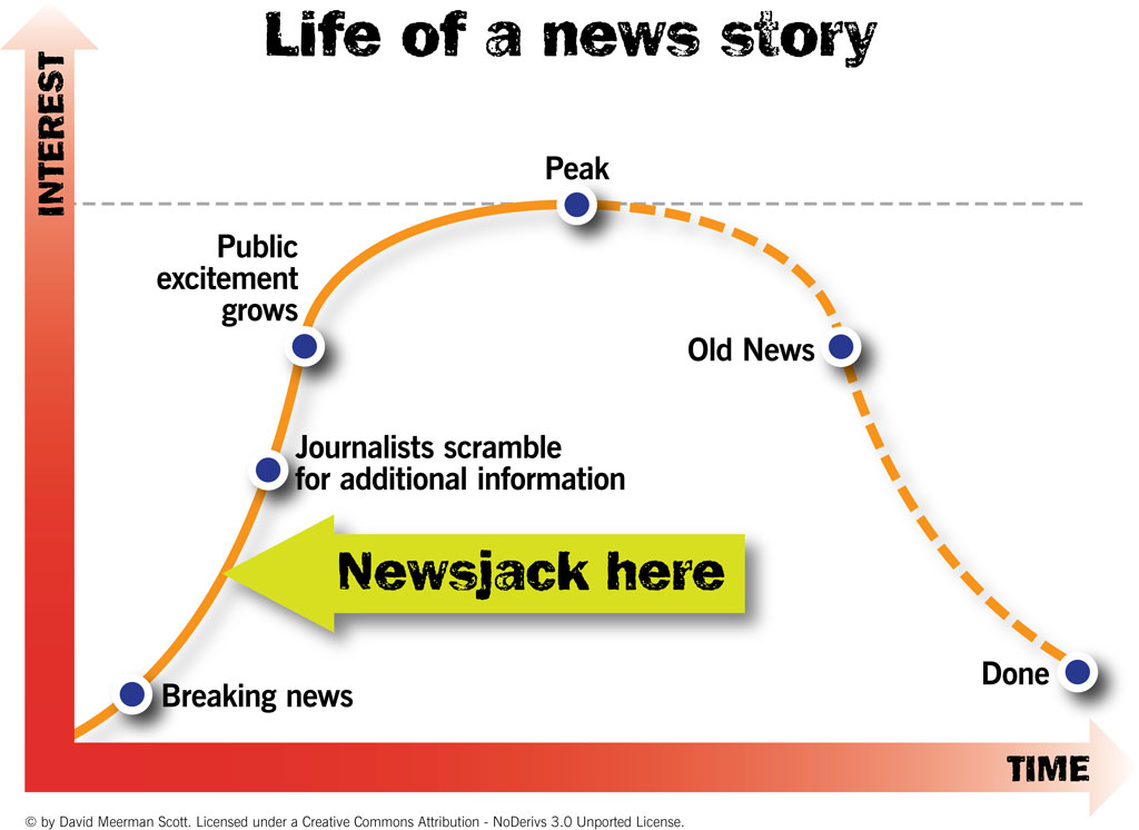 A graph of the life of a news story, with a arrow pointing out that newsjacking should happen between
