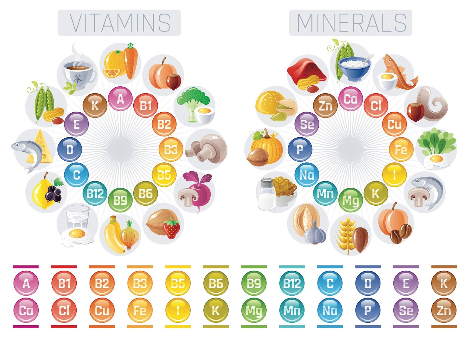 Vitamins and Minerals for Post-Pregnancy Diet