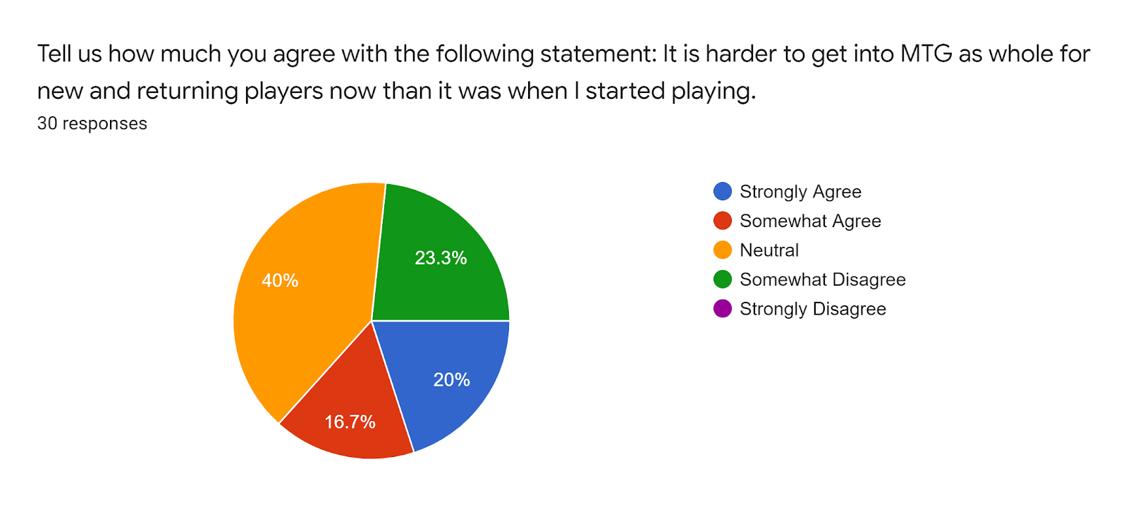 Forms response chart Question title Tell us how much you agree with the following statement It is harder to get into MTG as whole for new and returning players now than it was when I started playing Number of responses 30 responses