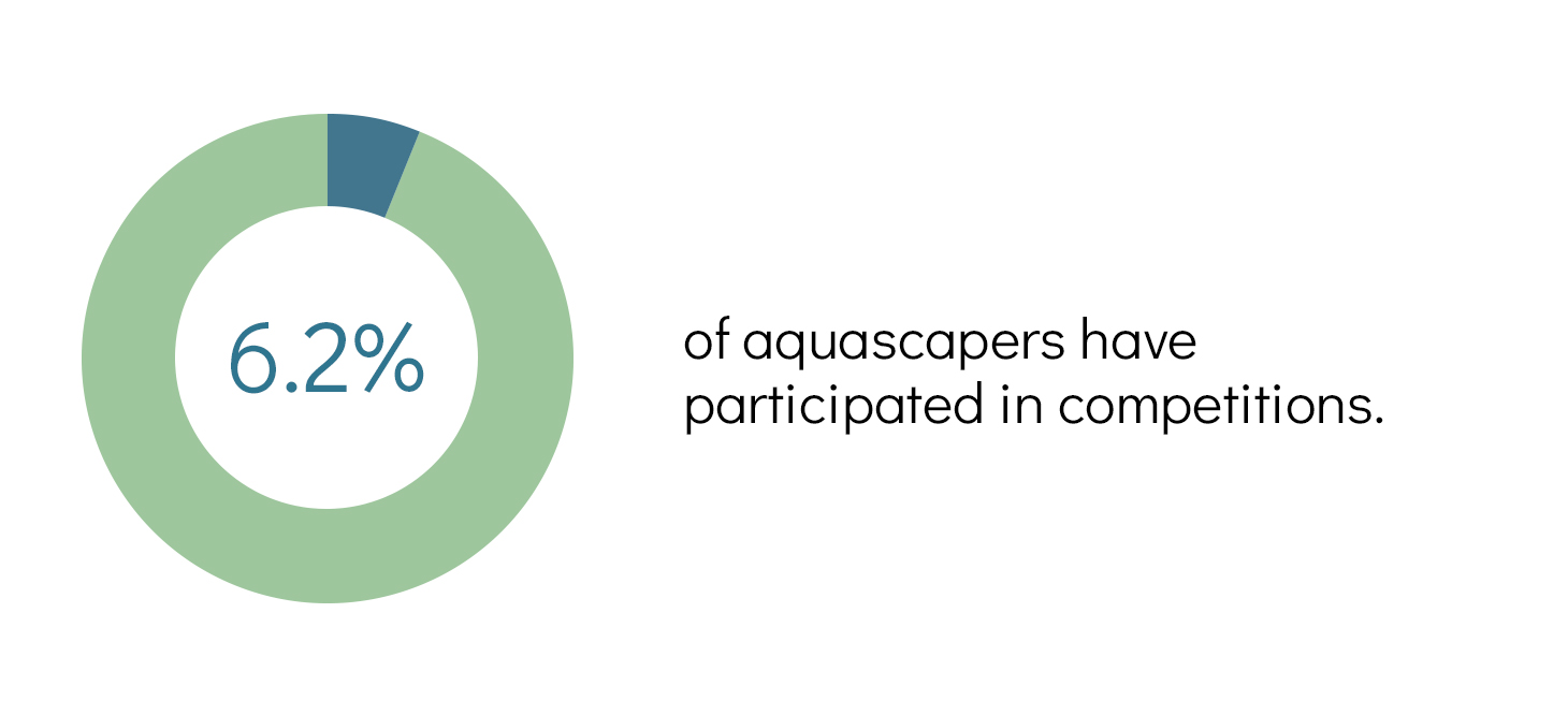 aquascaping survey result - competition participation