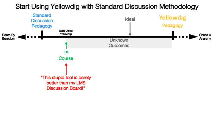 """Start using yellowdig with standard discussion methodology - continuum with death by bordem on left then standard discussion pegagogy then first course with arrow """"This stupid tool is barely better than my lms discussion board!"""" then unknown outcomes with ideal then yellowdig pedagogy, chaos and anarchy"""