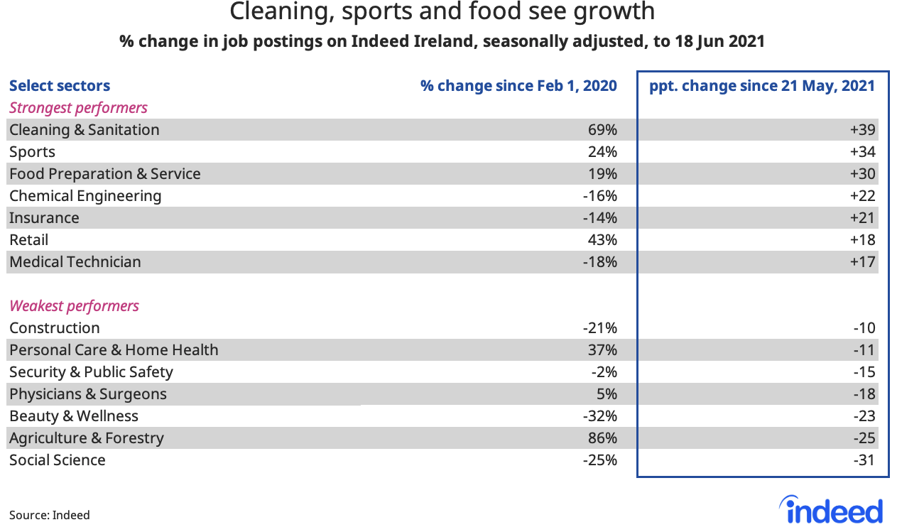 """table titled """"Cleaning, sports and food see growth."""""""