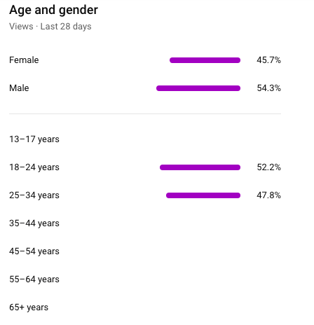 YouTube age and gender metric