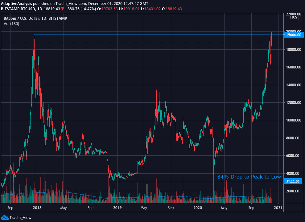 Bitcoin 2018 to 2020 Market Cycle