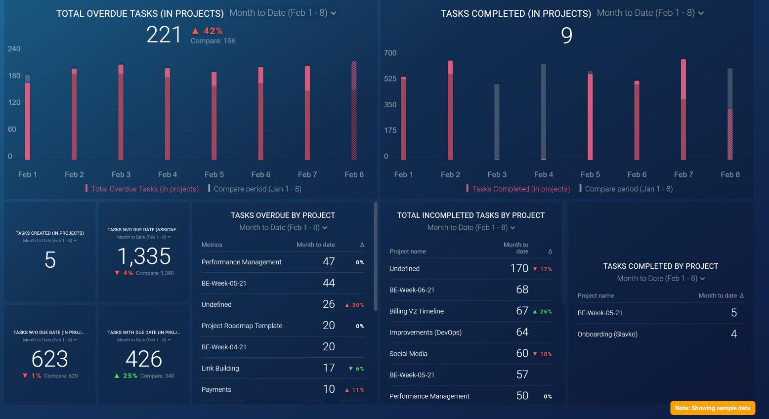 Operational Metrics Dashboard example