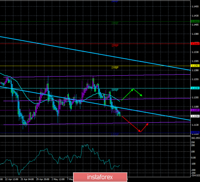 Overview for EUR/USD on May 20. The forecast for the system