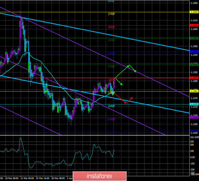 "EUR/USD. 12th of April. The trading system ""Regression Channels"". The euro with great difficulty ""crawls"" up"